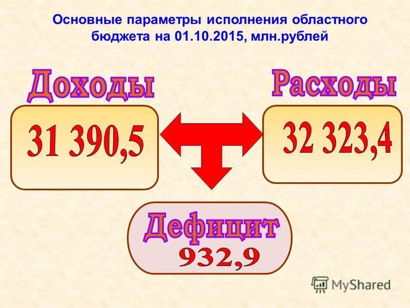 Основные параметры исполнения областного бюджета на 01.10.2015, млн.рублей