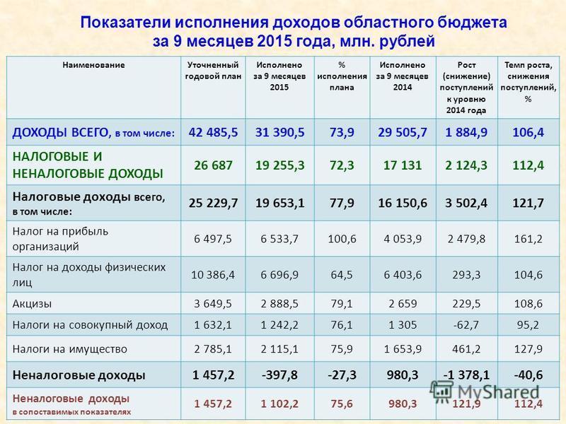Показатели исполнения доходов областного бюджета за 9 месяцев 2015 года, млн. рублей Наименование Уточненный годовой план Исполнено за 9 месяцев 2015 % исполнения плана Исполнено за 9 месяцев 2014 Рост (снижение) поступлений к уровню 2014 года Темп р