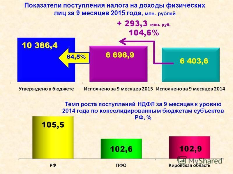 Показатели поступления налога на доходы физических лиц за 9 месяцев 2015 года, млн. рублей 64,5% 10 386,4