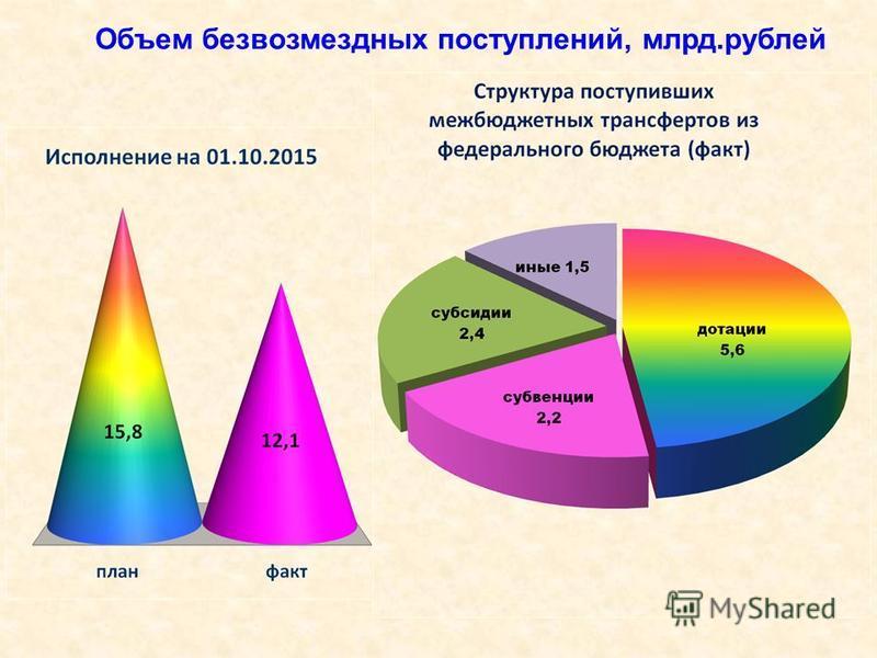 Объем безвозмездных поступлений, млрд.рублей