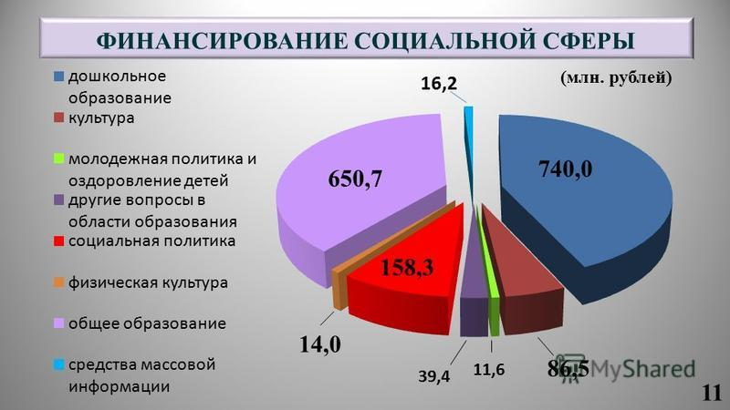ФИНАНСИРОВАНИЕ СОЦИАЛЬНОЙ СФЕРЫ 14,0 650,7 86,5 740,0 158,3 (млн. рублей) 11