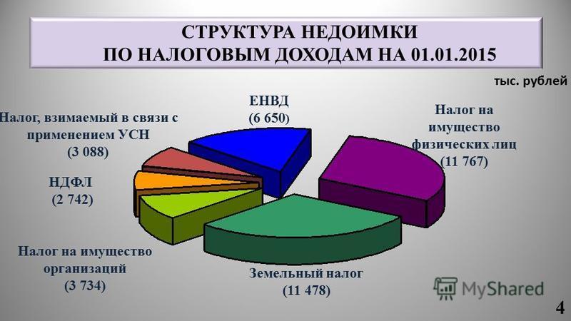 СТРУКТУРА НЕДОИМКИ ПО НАЛОГОВЫМ ДОХОДАМ НА 01.01.2015 НДФЛ (2 742) ЕНВД (6 650 ) Земельный налог (11 478) Налог на имущество физических лиц (11 767) Налог, взимаемый в связи с применением УСН (3 088) Налог на имущество организаций (3 734) 4 тыс. рубл