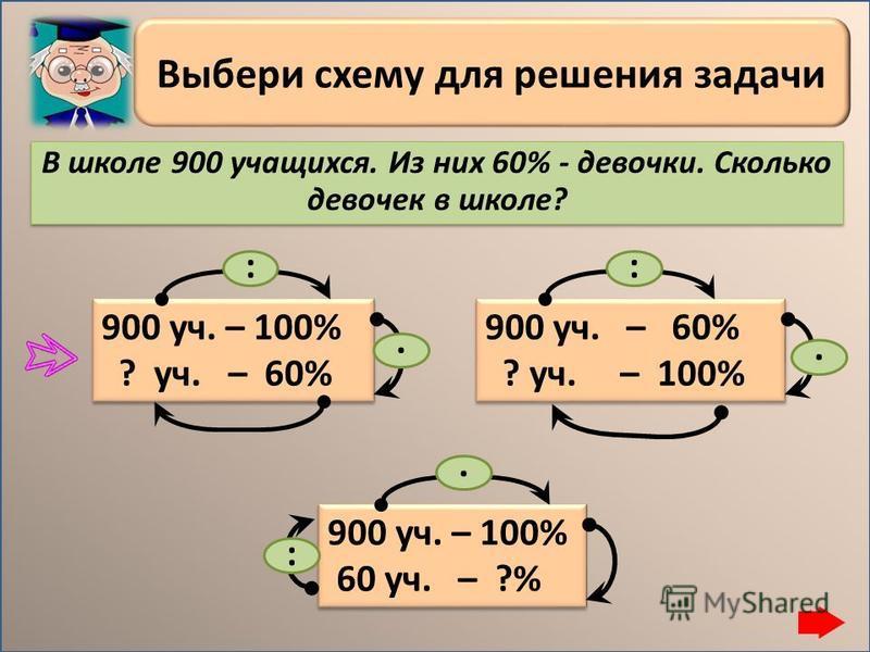Типы задач 1 тип: нахождение процента от числа; 2 тип: нахождение числа данному проценту от него 3 тип: определение, какой процент числа а составляет число в.