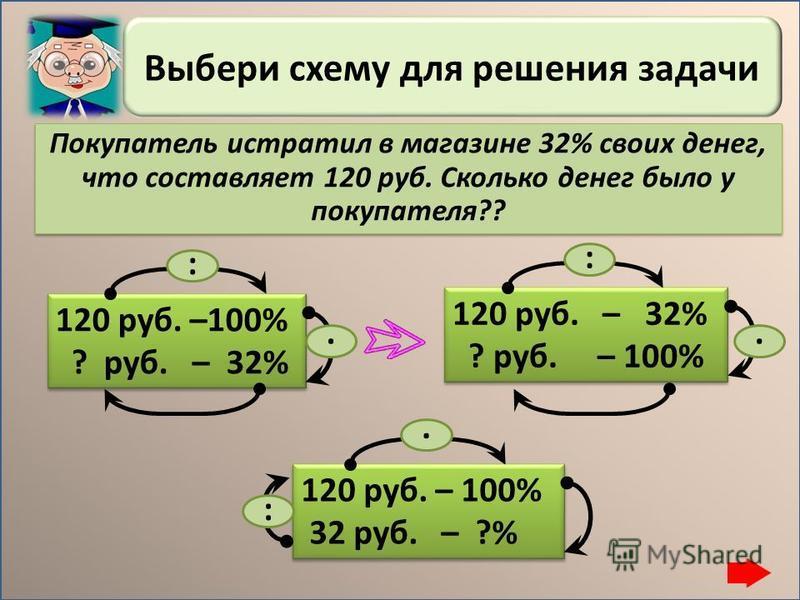 Выбери схему для решения задачи 900 уч. – 100% ? уч. – 60% 900 уч. – 100% ? уч. – 60% :. 900 уч. – 60% ? уч. – 100% 900 уч. – 60% ? уч. – 100% :. 900 уч. – 100% 60 уч. – ?% 900 уч. – 100% 60 уч. – ?%. : В школе 900 учащихся. Из них 60% - девочки. Ско