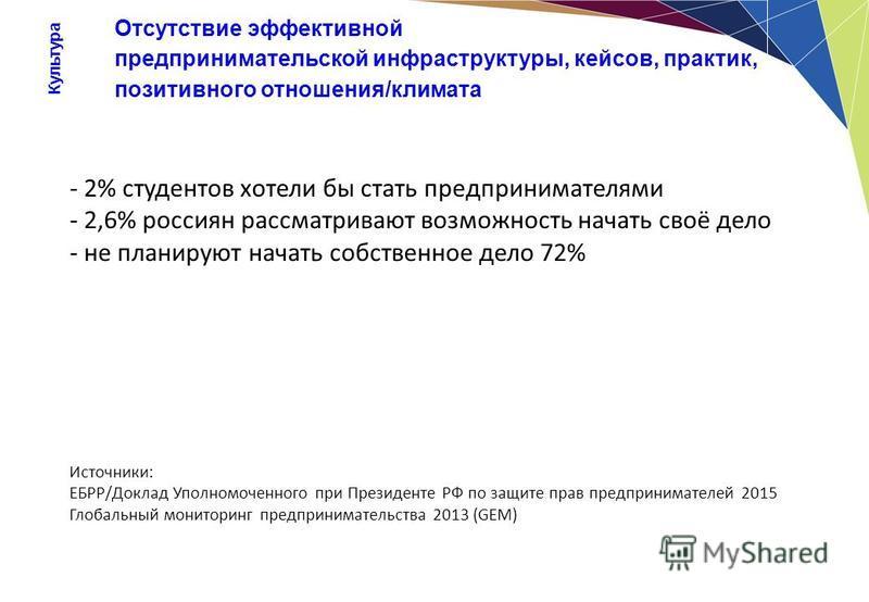 Культура Отсутствие эффективной предпринимательской инфраструктуры, кейсов, практик, позитивного отношения/климата - 2% студентов хотели бы стать предпринимателями - 2,6% россиян рассматривают возможность начать своё дело - не планируют начать собств