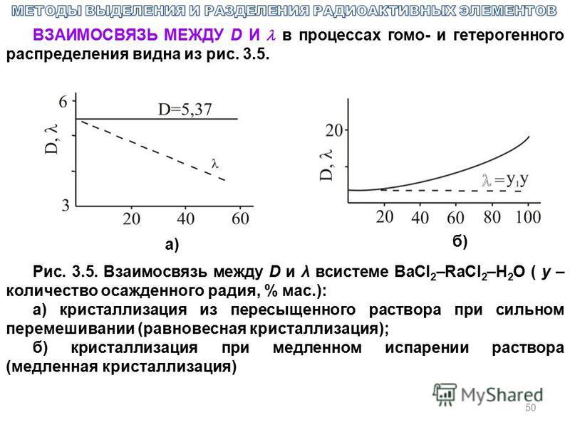 50 ВЗАИМОСВЯЗЬ МЕЖДУ D И в процессах гомо- и гетерогенного распределения видна из рис. 3.5. Рис. 3.5. Взаимосвязь между D и λ всистеме BaCl 2 –RaCl 2 –H 2 O ( y – количество осажденного радия, % мас.): а) кристаллизация из пересыщенного раствора при