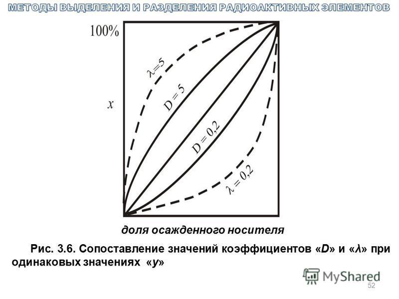 52 доля осажденного носителя Рис. 3.6. Сопоставление значений коэффициентов «D» и «λ» при одинаковых значениях «у»