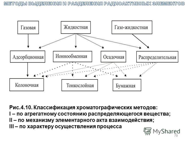 79 Рис.4.10. Классификация хроматографических методов: I – по агрегатному состоянию распределяющегося вещества; II – по механизму элементарного акта взаимодействия; III – по характеру осуществления процесса