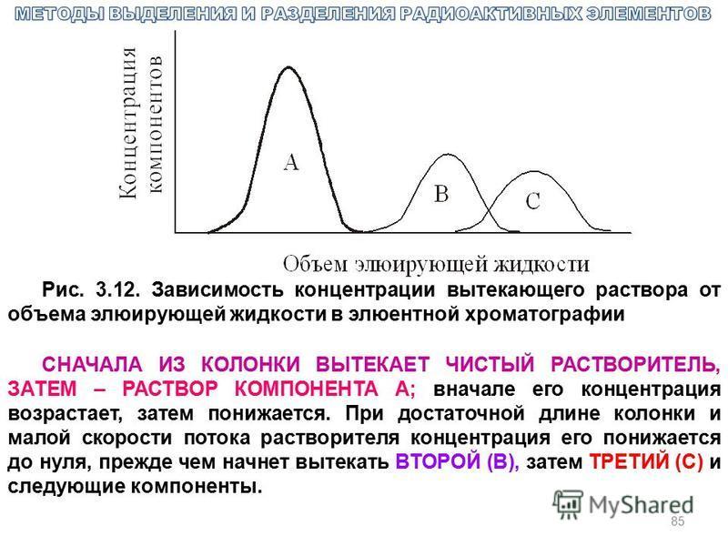 85 Рис. 3.12. Зависимость концентрации вытекающего раствора от объема элюирующей жидкости в элюентной хроматографии СНАЧАЛА ИЗ КОЛОНКИ ВЫТЕКАЕТ ЧИСТЫЙ РАСТВОРИТЕЛЬ, ЗАТЕМ – РАСТВОР КОМПОНЕНТА А; вначале его концентрация возрастает, затем понижается.