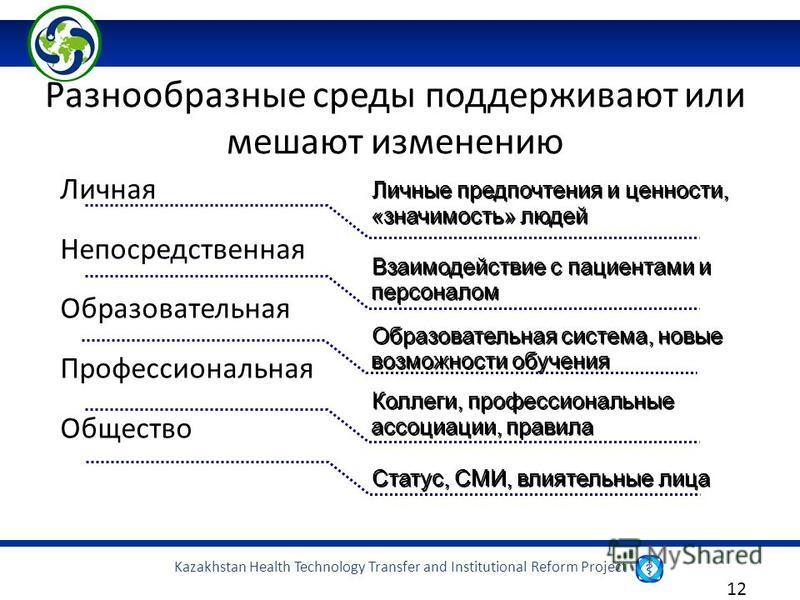 Kazakhstan Health Technology Transfer and Institutional Reform Project 12 Личная Непосредственная Образовательная Профессиональная Общество Разнообразные среды поддерживают или мешают изменению Личные предпочтения и ценности, «значимость» людей Взаим