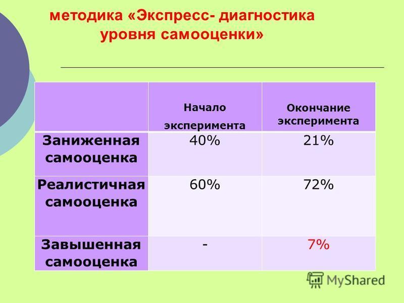 методика «Экспресс- диагностика уровня самооценки» Начало эксперимента Окончание эксперимента Заниженная самооценка 40%21% Реалистичная самооценка 60%72% Завышенная самооценка -7%
