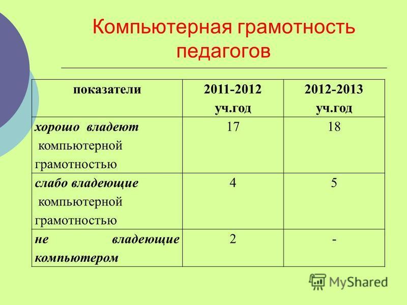 Компьютерная грамотность педагогав показатели 2011-2012 уч.год 2012-2013 уч.год хорошо владеют компьютерной грамотностью 1718 слабо владеющие компьютерной грамотностью 45 не владеющие компьютером 2-