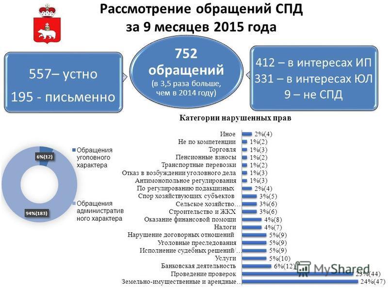Рассмотрение обращений СПД за 9 месяцев 2015 года 752 обращений (в 3,5 раза больше, чем в 2014 году) 557– устно 195 - письменно 412 – в интересах ИП 331 – в интересах ЮЛ 9 – не СПД