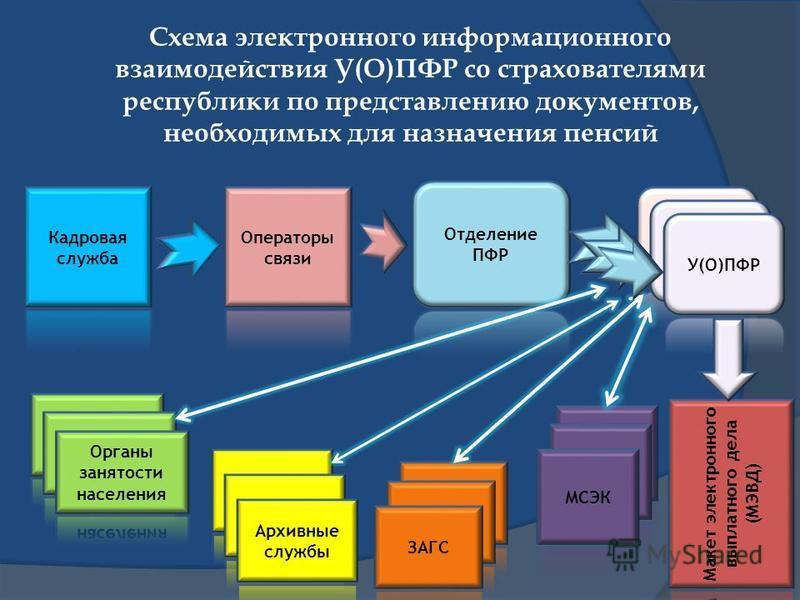 Схема электронного информационного взаимодействия У(О)ПФР со страхователями республики по представлению документов, необходимых для назначения пенсий