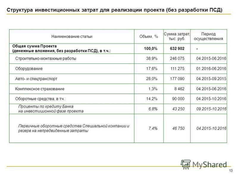 Структура инвестиционных затрат для реализации проекта (без разработки ПСД) 13 Наименование статьи Объем, % Сумма затрат, тыс. руб. Период осуществления Общая сумма Проекта (денежные вложения, без разработки ПСД), в т.ч.: 100,0%632 902- Строительно-м