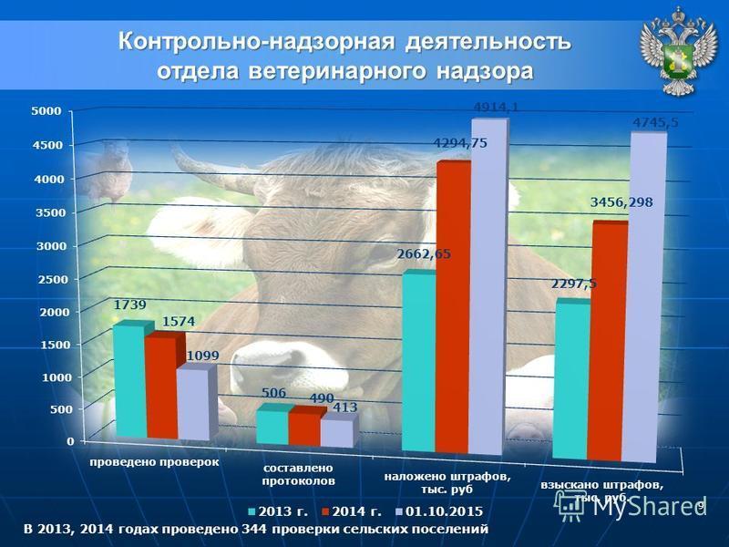 9 Контрольно-надзорная деятельность отдела ветеринарного надзора В 2013, 2014 годах проведено 344 проверки сельских поселений