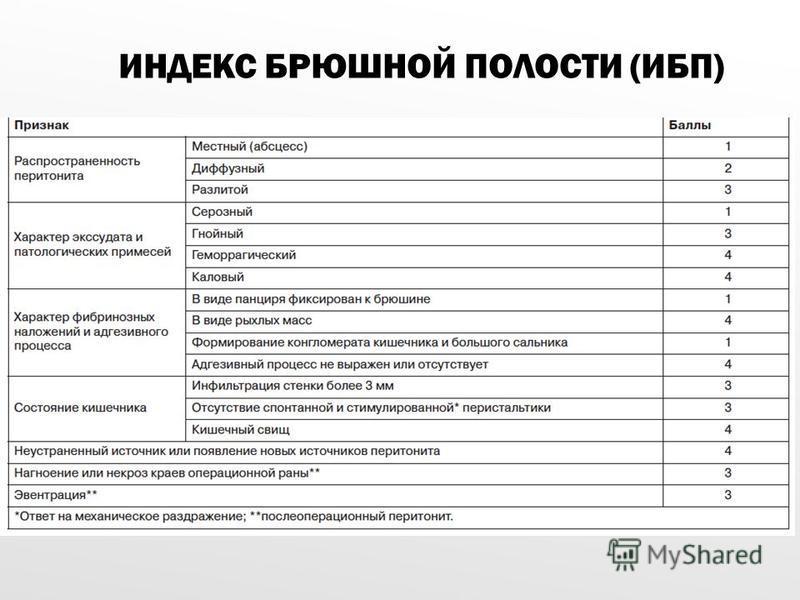 ИНДЕКС БРЮШНОЙ ПОЛОСТИ (ИБП)