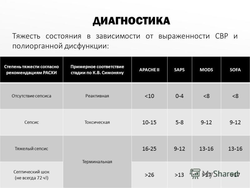 Тяжесть состояния в зависимости от выраженности СВР и полиорганной дисфункции: ДИАГНОСТИКА Степень тяжести согласно рекомендациям РАСХИ Примерное соответствие стадии по К.В. Симоняну APACHE IISAPSMODSSOFA Отсутствие сепсиса Реактивная <100-4<8 Сепсис
