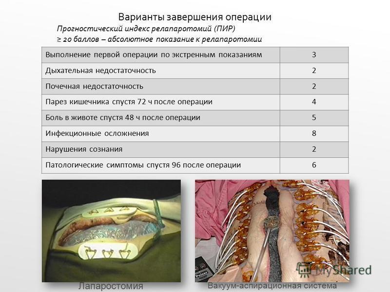 Варианты завершения операции Прогностический индекс релапаротомий (ПИР) 20 баллов – абсолютное показание к релапаротомии Выполнение первой операции по экстренным показаниям 3 Дыхательная недостаточность 2 Почечная недостаточность 2 Парез кишечника сп