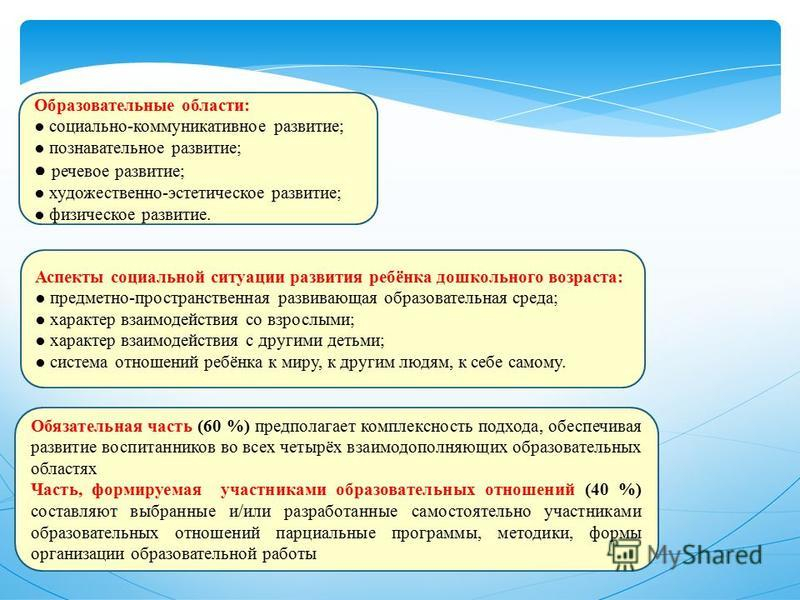 Образовательные области: социально-коммуникативное развитие; познавательное развитие; речевое развитие; художественно-эстетическое развитие; физическое развитие. Обязательная часть (60 %) предполагает комплексность подхода, обеспечивая развитие воспи