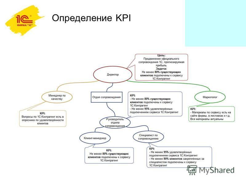 Определение KPI