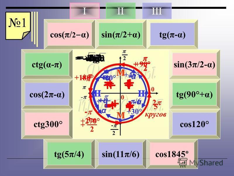 2 - 2 0 0 - М М НН 4 12 6 3 8 5 7 9 101112 cos(π/ 2 α) 2 + -α + + - - + М = sing sin(π/2+α)tg(π-α) ctg(α-π) sin(3π/2-α) соs(2π-α) tg(90°+α) ctg300° cos120° tg(5π/4)sin(11π/6)cos1845º 2 + М +α+α + - + - + = cost + - - + -α - + = - tgα Н + - - + + - =