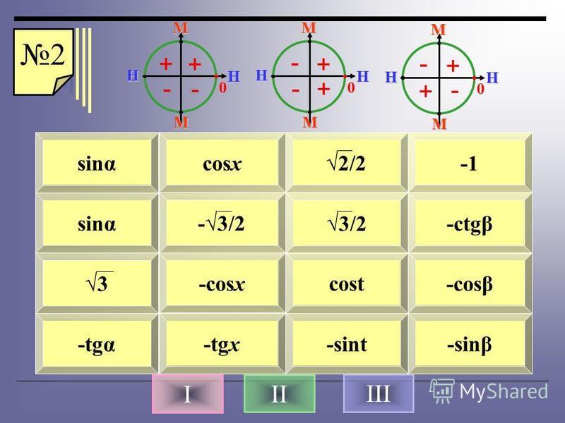 III 1 23 4 5 6 78 9 10 11 12 13 14 1516 cos(90°-α) sin(π/2+x) sin(3π/4) tg135° sin(180°-α) sin(4π/3) cos(11π/6) tg(270°+β) ctg(7π/6) tg(180º-α) sin(3π/2-x) cos(2π-t) ctg(x-π/2) sin(t-π) cos(β π) sing 3 -tgα 3/2 cosx -3/2 -cosx -tgx cost -sint -ctgβ -
