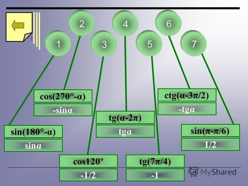 51 4 7 2 tg(α-2π) tgα sin(π-π/6) 1/2 3 6 cos120º -1/2 tg(7π/4) cos(270°-α) -sing ctg(α-3π/2) -tgα sin(180°-α) sing