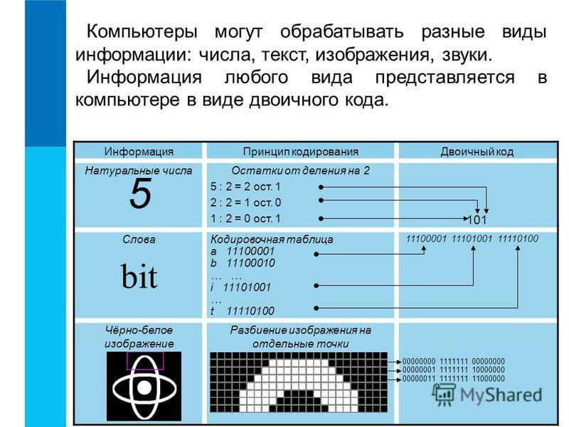 Компьютеры могут обрабатывать разные виды информации: числа, текст, изображения, звуки. Информация любого вида представляется в компьютере в виде двоичного кода. Информация Принцип кодирования Двоичный код Натуральные числа 5 Остатки от деления на 2