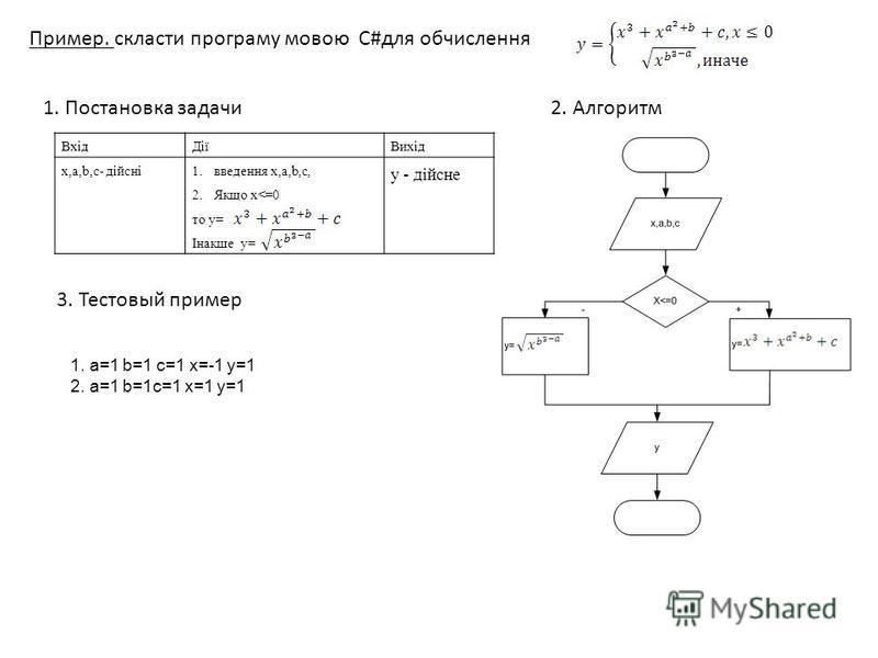 ВхідДіїВихід x,a,b,c- дійсні1. введения x,a,b,c, 2. Якщо x<=0 то y= Інакше y= y - дійсне 1. Постановка задачи Пример. скласти програму мовою С#для обчислення 2. Алгоритм 1. a=1 b=1 c=1 x=-1 y=1 2. a=1 b=1c=1 x=1 y=1 3. Тестовый пример