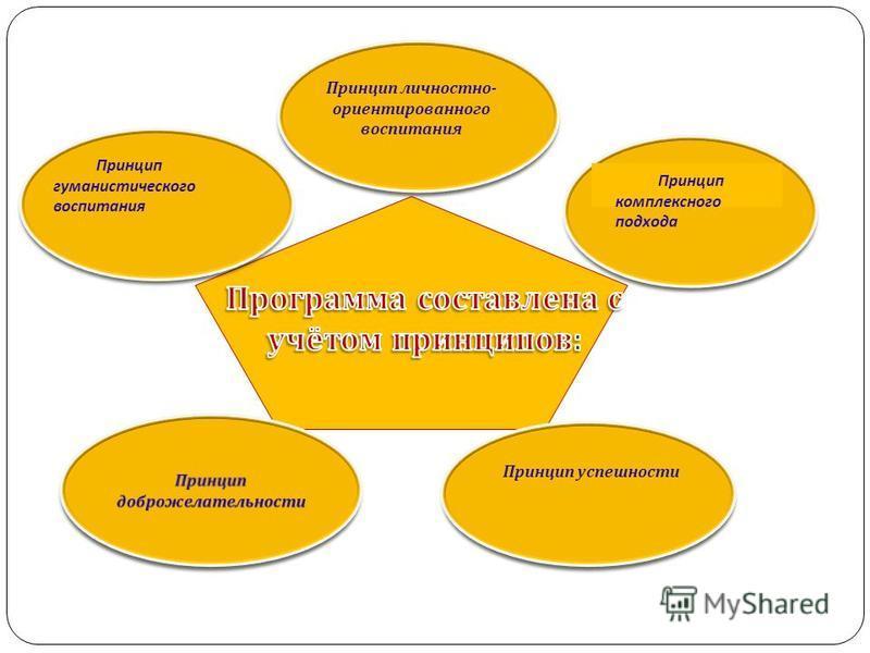Принцип личностно - ориентированного воспитания Принцип успешности Принцип гуманистического воспитания Принцип комплексного подхода