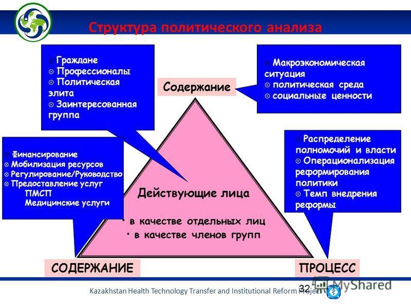 Kazakhstan Health Technology Transfer and Institutional Reform Project 32 Содержание СОДЕРЖАНИЕПРОЦЕСС Действующие лица в качестве отдельных лиц в качестве членов групп Граждане Профессионалы Политическая элита Заинтересованная группа Макроэкономичес