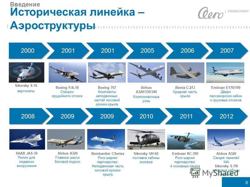 8 Историческая линейка – Аэроструктуры Введение 2000 2005 2006 2007 2001 Sikorsky S-76 вертолеты Boeing F/A-18 Створки орудийного отсека Boeing 767 Комплекты неподвижных частей носовой кромки крыла Airbus A320/330/340 Компоновочные узлы Alenia C-27J