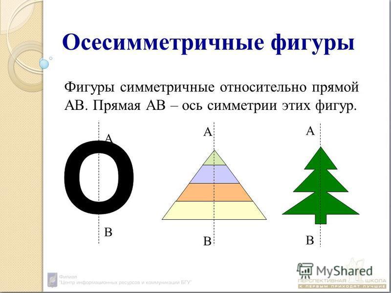 Осесимметричные фигуры Фигуры симметричные относительно прямой АВ. Прямая АВ – ось симметрии этих фигур. АВАВ АВАВ АВАВ