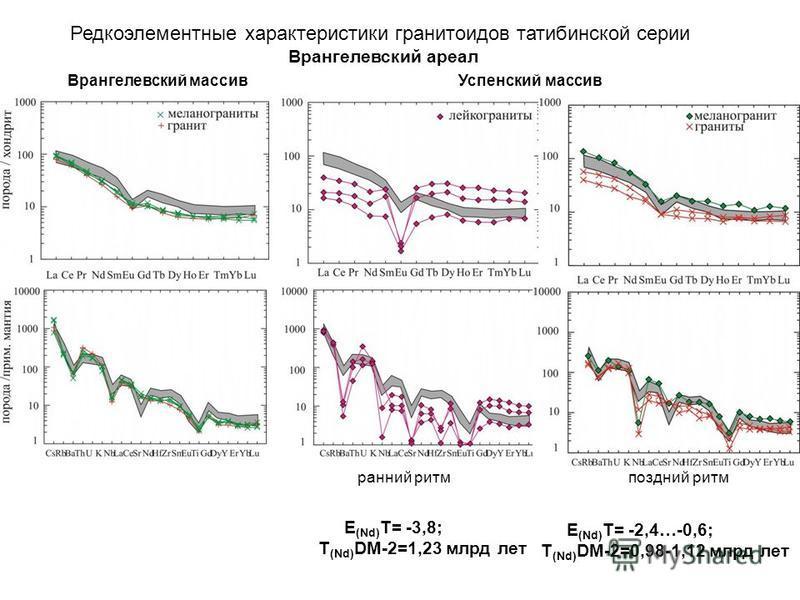 Редкоэлементные характеристики гранитоидов татибинской серии Врангелевский ареал Врангелевский массив Успенский массив ранний ритм поздний ритм E (Nd) T= -3,8; T (Nd) DM-2=1,23 млрд лет E (Nd) T= -2,4…-0,6; T (Nd) DM-2=0,98-1,12 млрд лет
