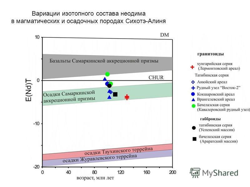 Вариации изотопного состава неодима в магматических и осадочных породах Сихотэ-Алиня