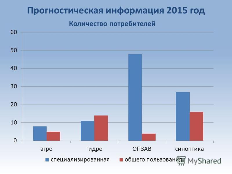 Прогностическая информация 2015 год Количество потребителей