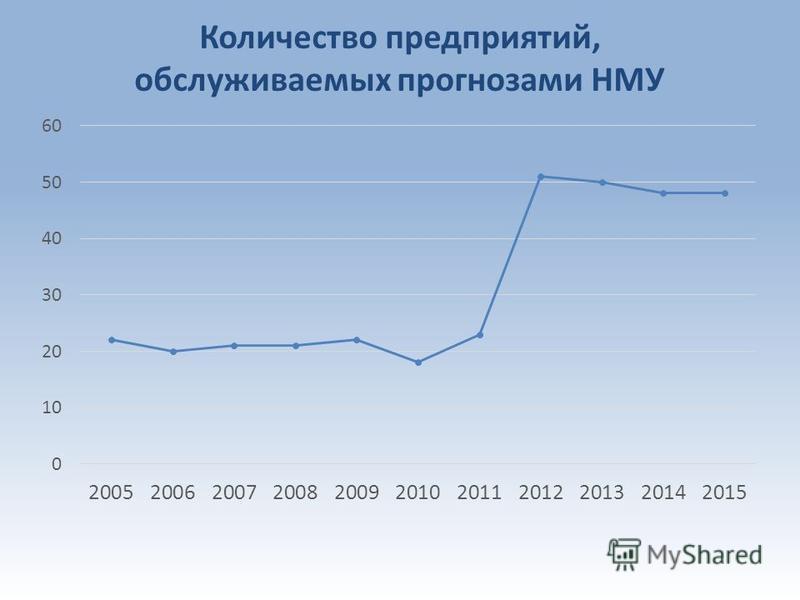 Количество предприятий, обслуживаемых прогнозами НМУ