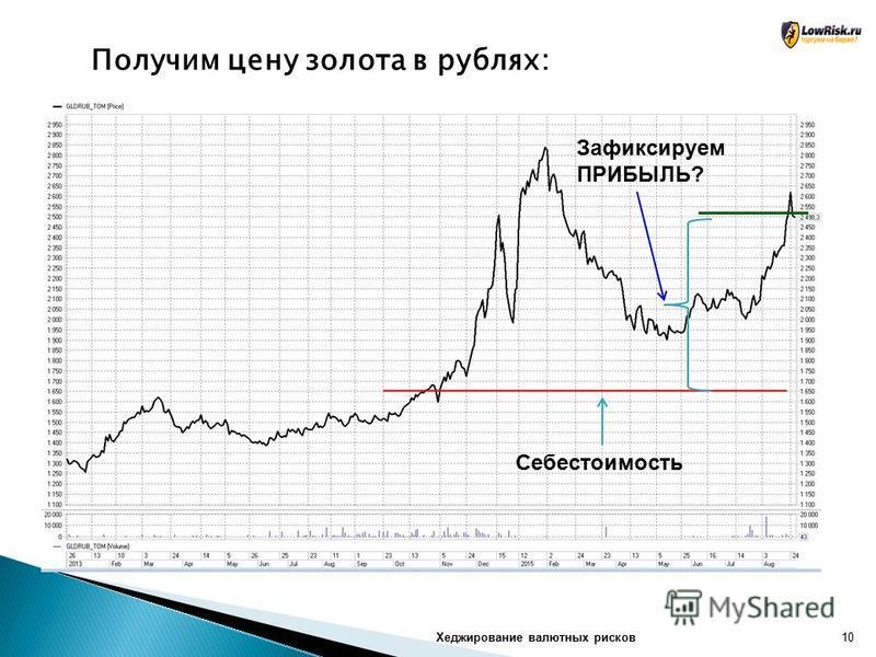 Хеджирование валютных рисков 10 Получим цену золота в рублях: Зафиксируем ПРИБЫЛЬ? Себестоимость