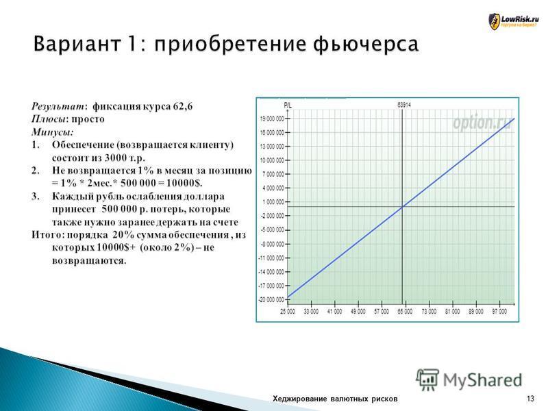 Хеджирование валютных рисков 13