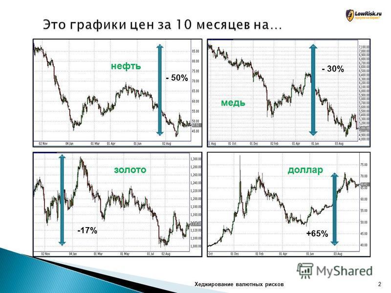 Хеджирование валютных рисков 2 нефть медь золото доллар - 50% - 30% -17% +65%