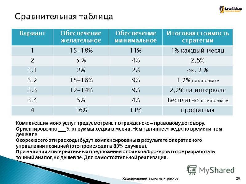 Вариант Обеспечение желательное Обеспечение минимальное Итоговая стоимость стратегии 115-18%11%1% каждый месяц 25 %4%2,5% 3.12% ок. 2 % 3.215-16%9%1,2% на интервале 3.312-14%9%2,2% на интервале 3.45%4%Бесплатно на интервале 416%11%профитная Компенсац