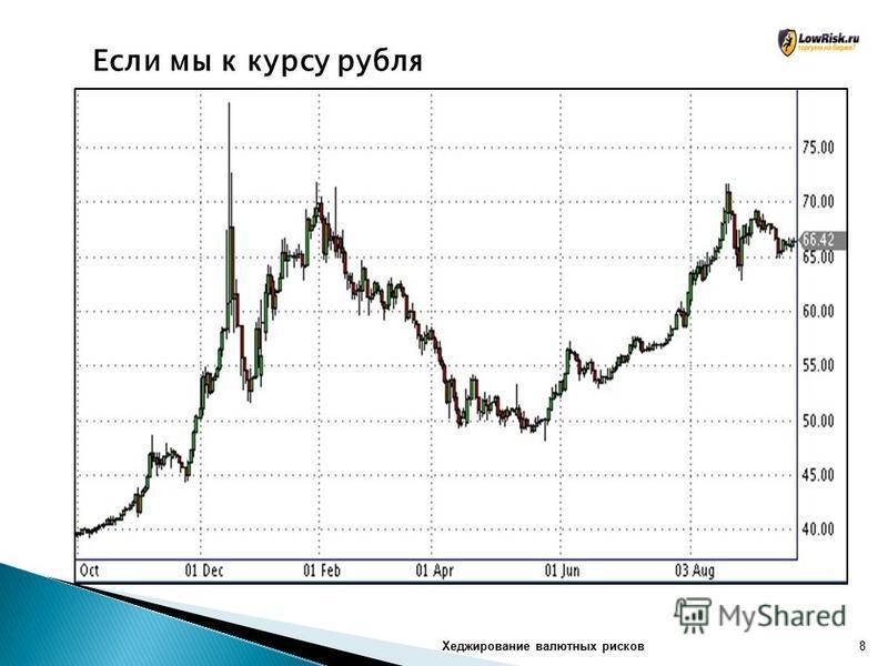 Хеджирование валютных рисков 8 Если мы к курсу рубля