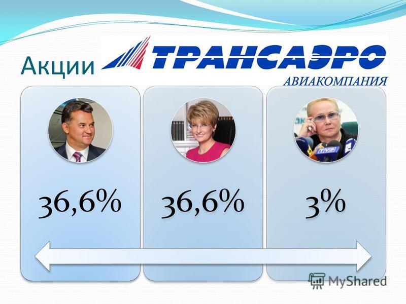 Акции 36,6% 3%
