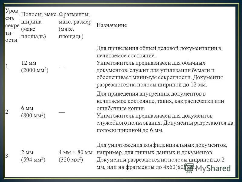 Уров ень секретности Полосы, макс. ширина (макс. площадь) Фрагменты, макс. размер (макс. площадь) Назначение 1 12 мм (2000 мм 2 ) Для приведения общей деловой документации в нечитаемое состояние. Уничтожитель предназначен для обычных документов, служ