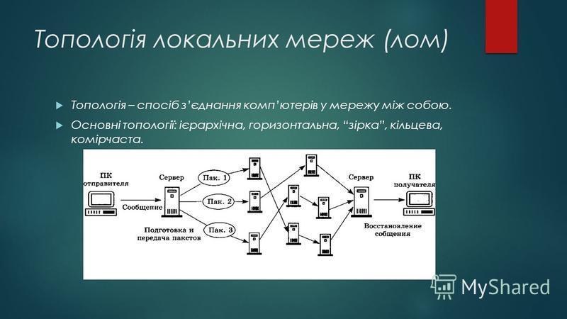 Топологія локальних мереж (лом) Топологія – спосіб зєднання компютерів у мережу між собою. Основні топології: ієрархічна, горизонтальна, зірка, кільцева, комірчаста.