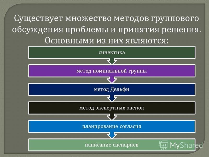 Существует множество методов группового обсуждения проблемы и принятия решения. Основными из них являются : написание сценариев планирование согласия метод экспертных оценок метод Дельфи метод номинальной группы синектика