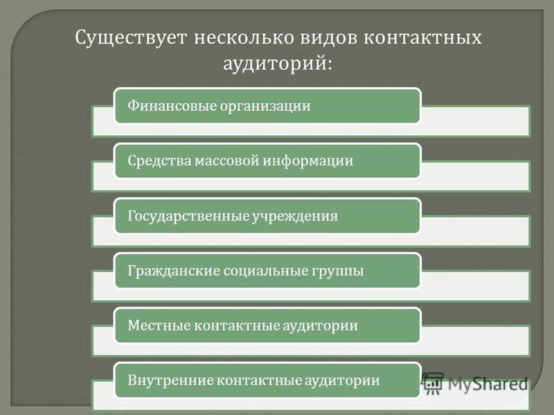 Существует несколько видов контактных аудиторий : Финансовые организации Средства массовой информации Государственные учреждения Гражданские социальные группы Местные контактные аудитории Внутренние контактные аудитории