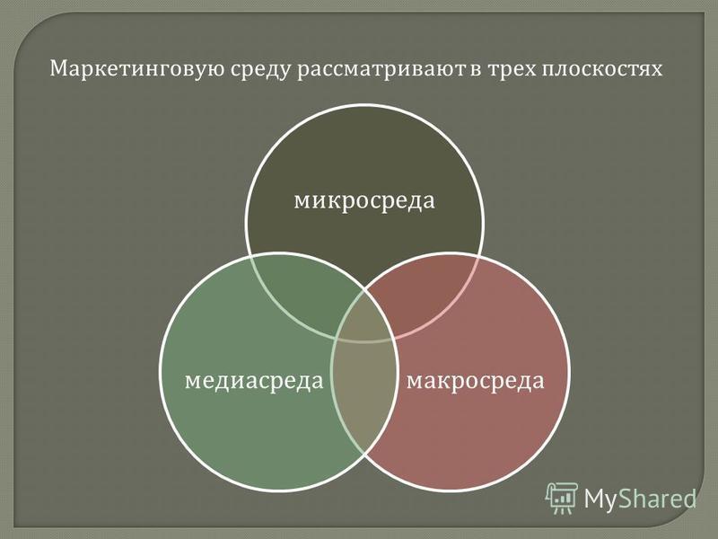 Маркетинговую среду рассматривают в трех плоскостях микросреда макросредамедиасреда