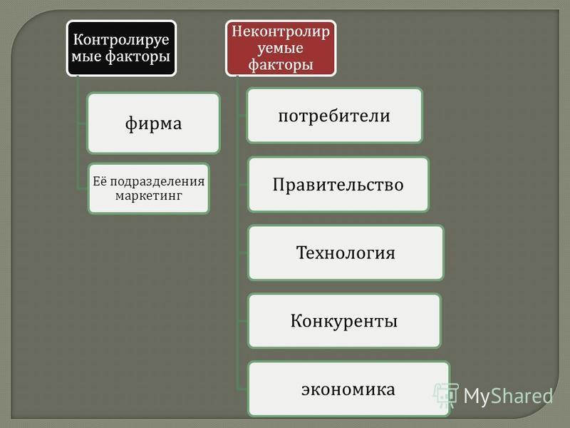 Контролируе мые факторы фирма Её подразделения маркетинг Неконтролир уемые факторы потребители ПравительствоТехнология Конкурентыэкономика